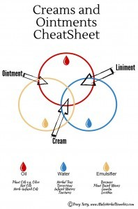Creams, Ointments, Liniments Cheat Sheet